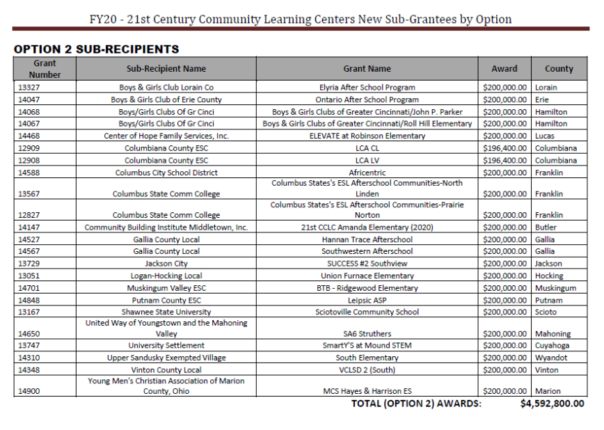 FY20 NEW List 1